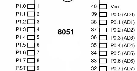 8051 Microcontroller: 8051 PINOUTS