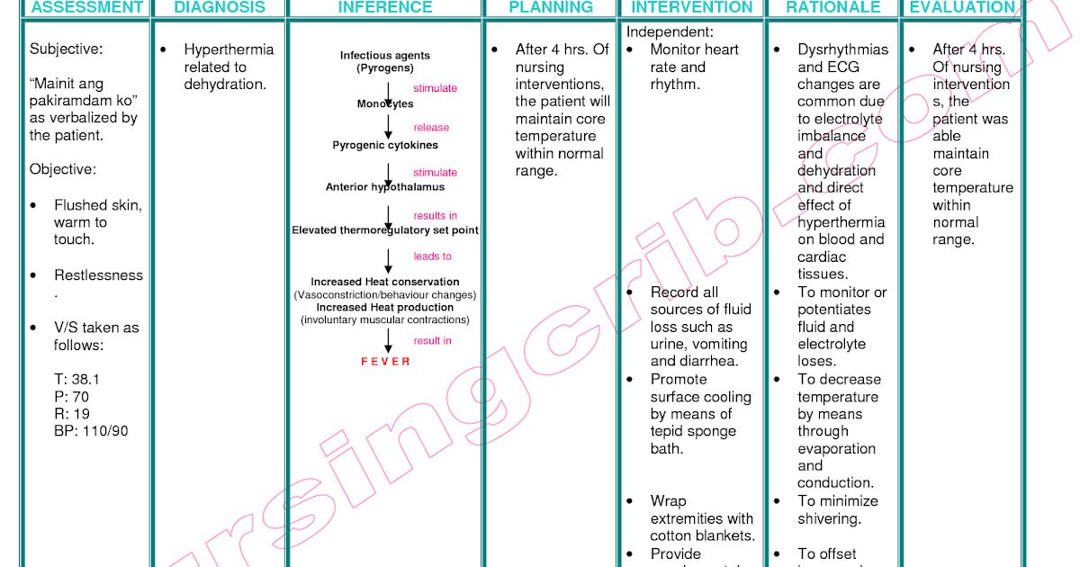 Dehydration nursing care plan - Nursing Care Plan Examples