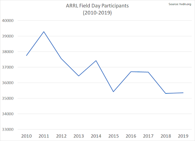 ARRL field day results