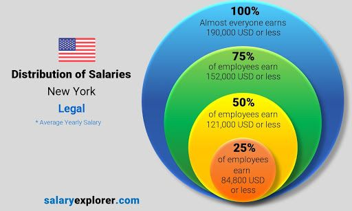 Legal Jobs in New York For Foreigners