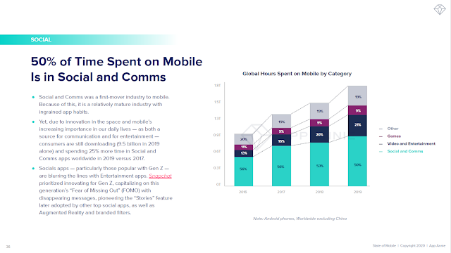 50% of Time Spent on Mobile Is in Social and Comms
