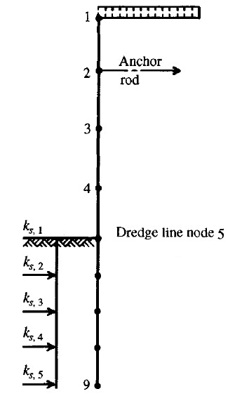 Finite-element model for a cantilever/anchored sheet-pile wall