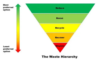 Piramida Waste Control pada Industri