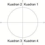 Materi Matematika Kelas 10 - Trigonometri