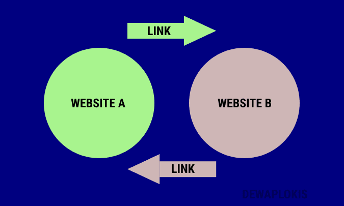 Reciprocal Backlink - Backlink timbal balik