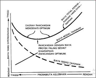 Rancangan Optimum & Mendekati Optimum ekonomis