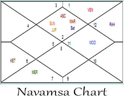 Navamsa Chart