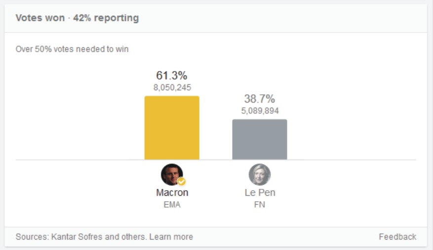 French election result - Macron wins