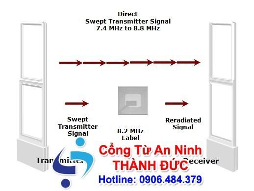 Hệ thống cổng từ tần số RFID được ứng dụng nhiều tại các nước Châu Âu