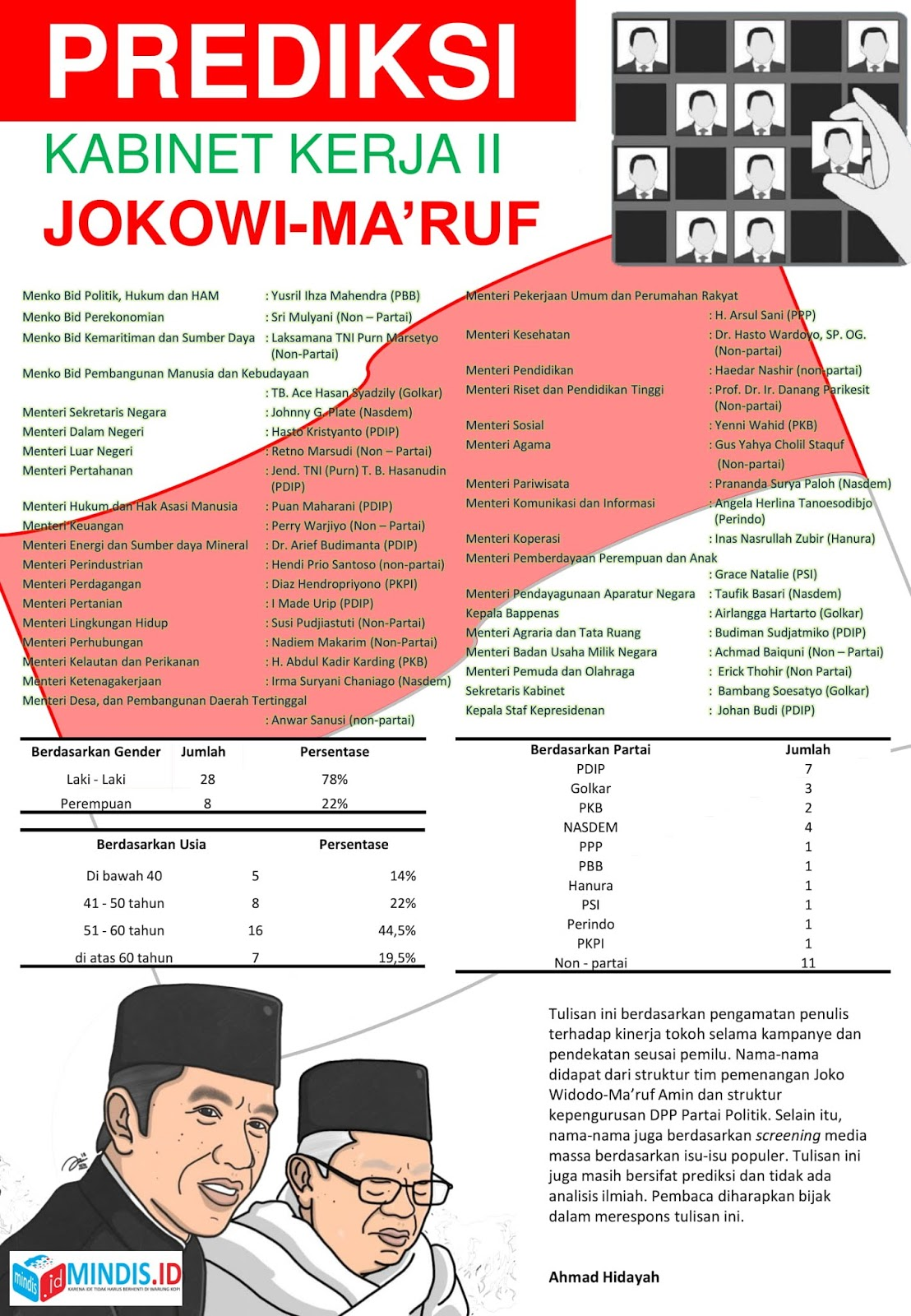 Prediksi Kabinet Jokowi