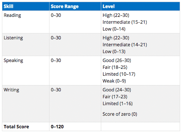 Scores and Levels gre exam