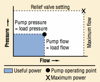Flow pressure curve of a variable displacement pump with ideal pressure and flow compensation