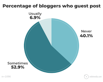 "Featured in the article: ""How Do Bloggers Make Money: 4 Proven Ways"". annual blogging survey by OrbitMedia, percentage of bloggers who guest post"