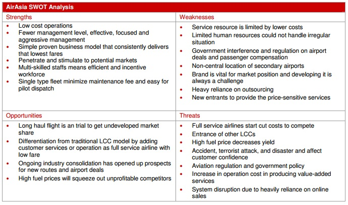Airlines business analysis