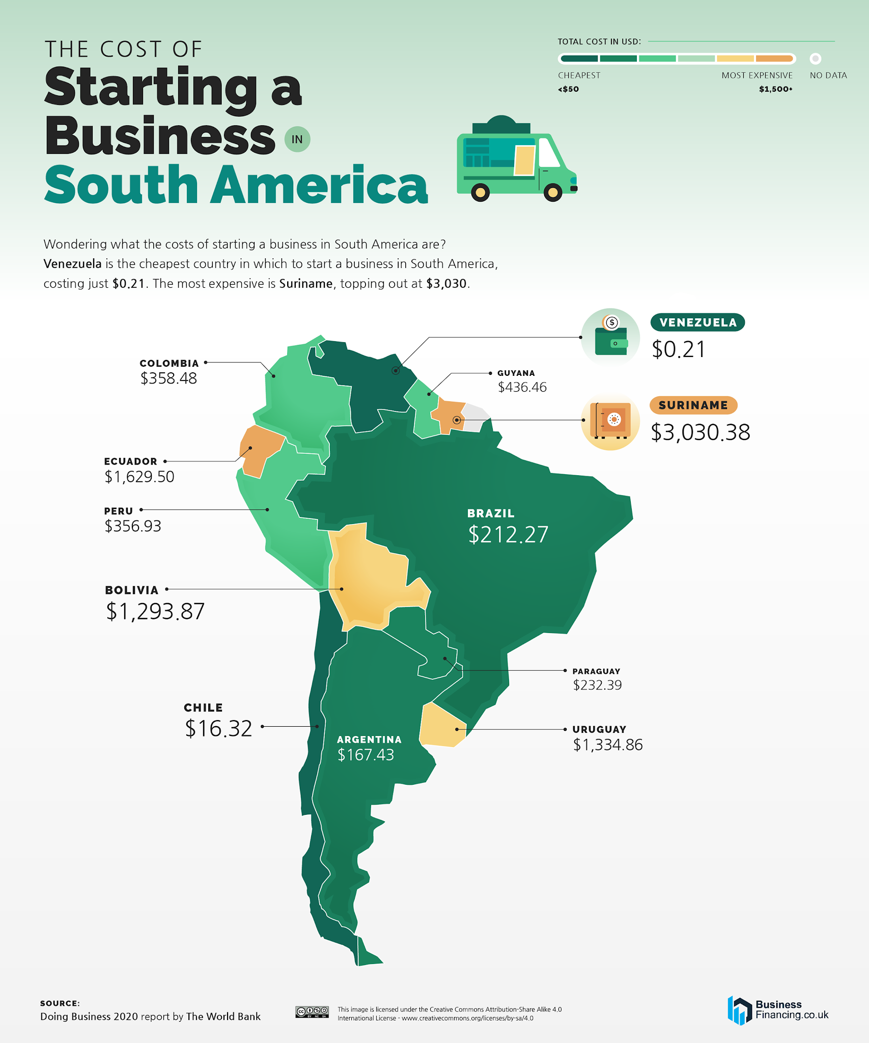 The Cost of Starting a Business in South America