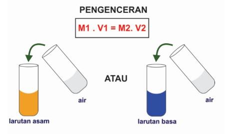 pengenceran larutan asam atau basa