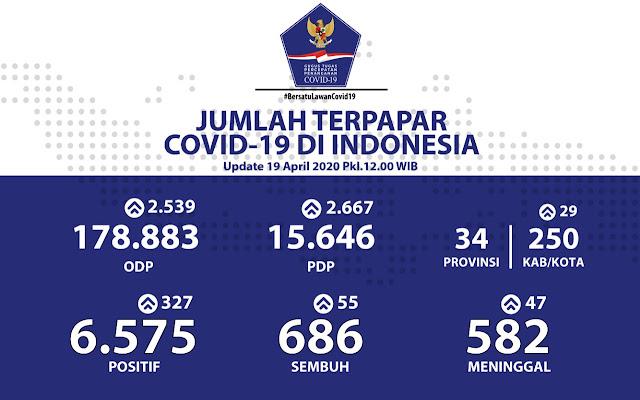 Pasien Sembuh Jadi 686 dan Kasus Positif COVID-19 Masih Masif