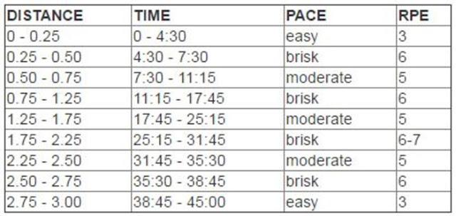 Αδυνάτισμα μόνο με περπάτημα: Αναλυτικό πρόγραμμα, απόσταση και θερμίδες (πίνακες)