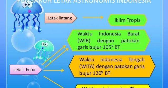 Sebutkan dan Jelaskan Pengaruh Letak Astronomis Indonesia