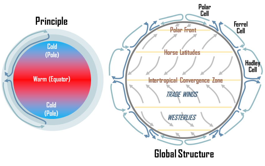 global wind patterns diagram 2008 nissan frontier radio wiring raptor science : heat transfer: radiation conduction convection - winds/ weather /oceans