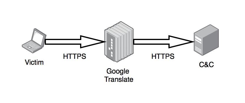 GTRS: Google Translator Reverse Shell : hackplayers
