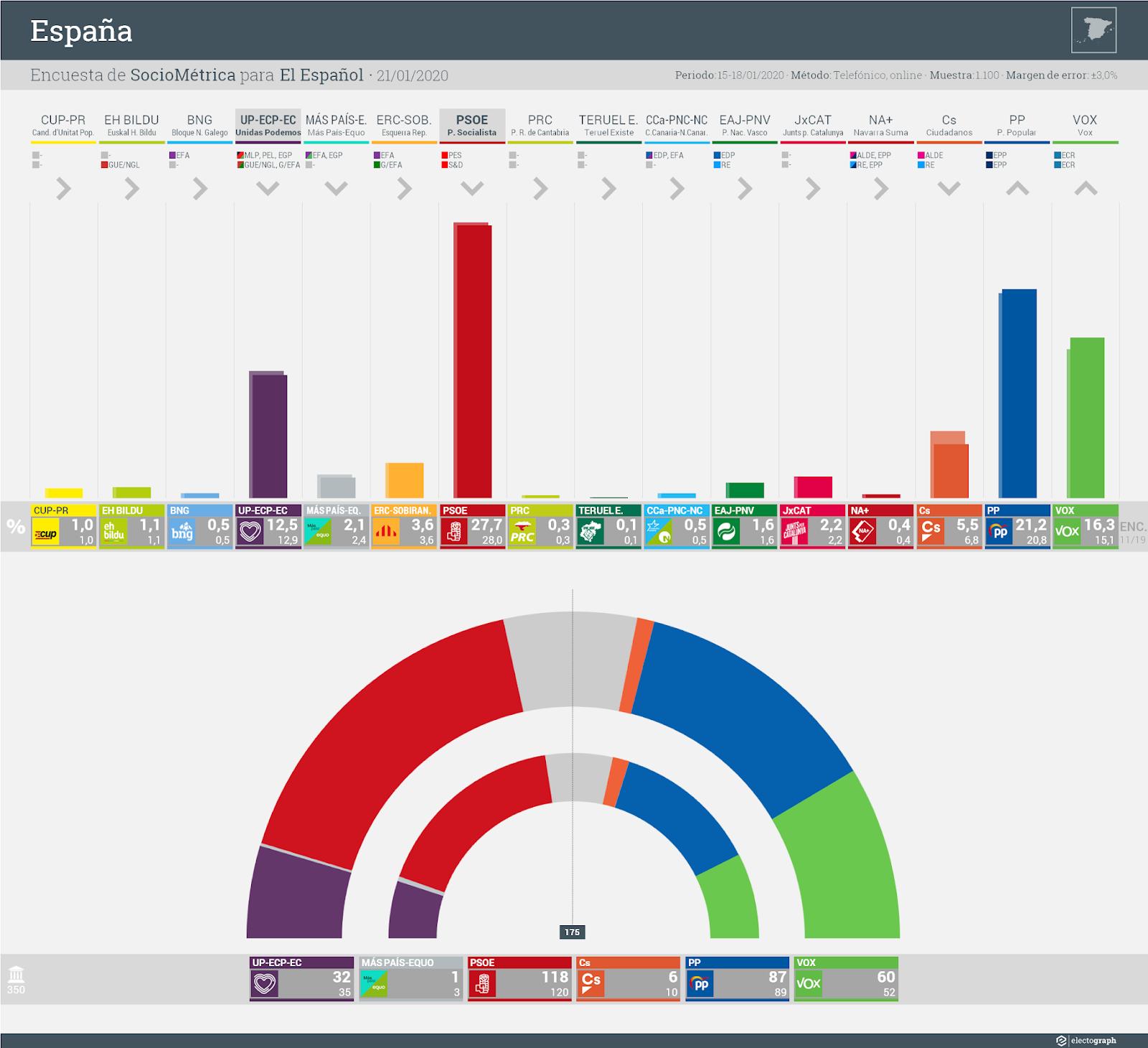 Gráfico de la encuesta para elecciones generales en España realizada por SocioMétrica para El Español, 21 de enero de 2020