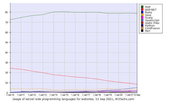 w3tech-charts