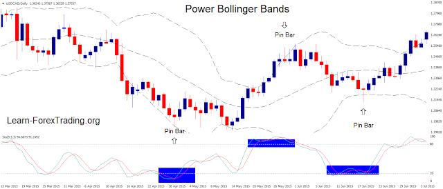 Power Bollinger Bands