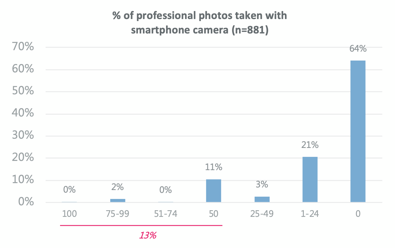 A Survey Delves Into The General Opinions That Professional Photographers Hold About Mobile Phone Cameras