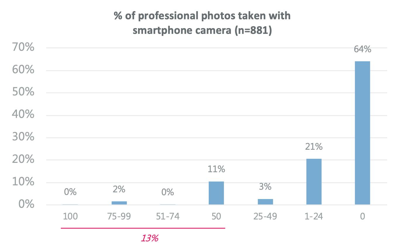 Une enquête se penche sur les opinions générales des photographes professionnels sur les appareils photo mobiles