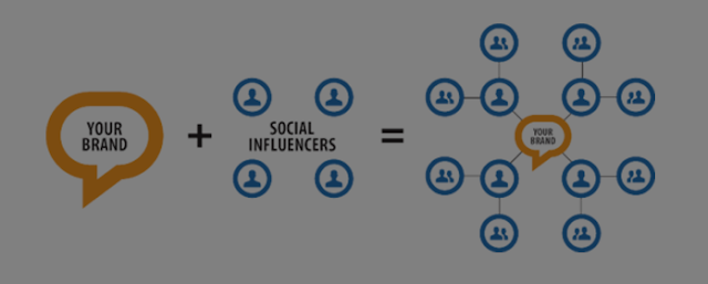 Power of social influencers