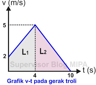 cara menentukan jarak dari Grafik Hubungan Kecepatan Terhadap Waktu (Grafik v-t)