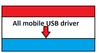 All mobile USB driver