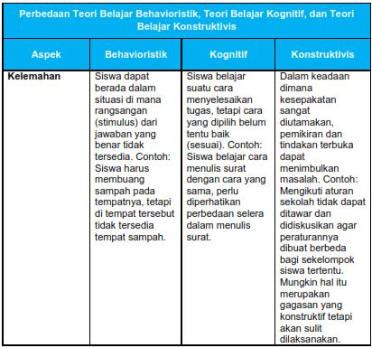 Perbedaan Teori Belajar Behavioristik, Kognitif dan Konstruktivistik