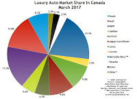 Canada luxury auto brand market share chart March 2017