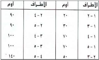 كيفية تحديد اطراف محرك الغسالة الاتوماتيك