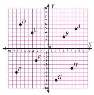 Kunci Jawaban Uji Kompetensi 2 Bab Sistem Koordinat Matemaitka Kelas 8 Kurikulum 2013 Semester 1