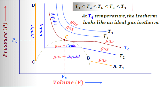 Liquefaction of CO₂ and critical constants of gas