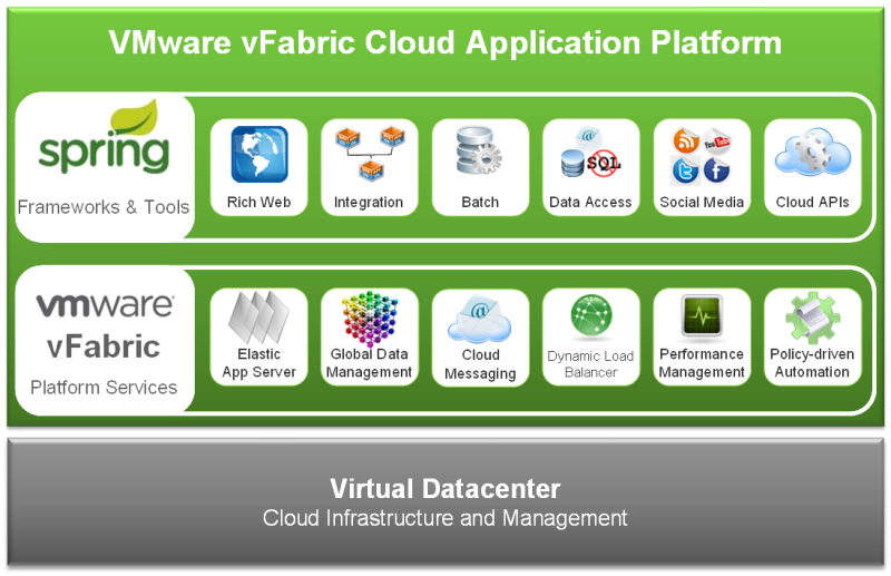 vFabricDiagram Core Application Platform Images on