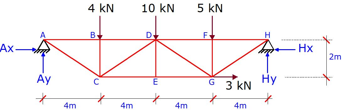 Analysis of Statically Indeterminate Truss Using Force Method ...