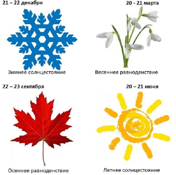 равноденствия солнцестояния