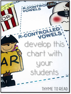 digital anchor chart to display on board and complete with your students