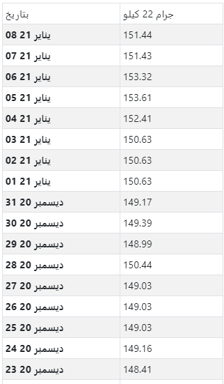 أسعار الذهب اليومية بالدينار التونسي لكل جرام عيار 22
