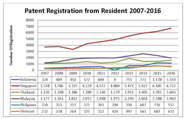 Patent Registration Comparison ASEAN (www.taxedu.web.id)