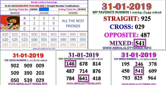 Karunya Plus KN-250 Kerala lottery abc guessing by keralalotteries.info