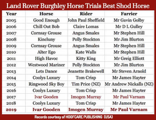 Best-shod horses at Burghley Horse Trials