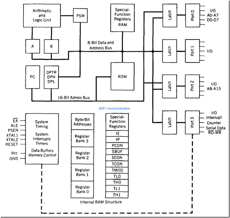 Block Diagram 80286 Microprocessor