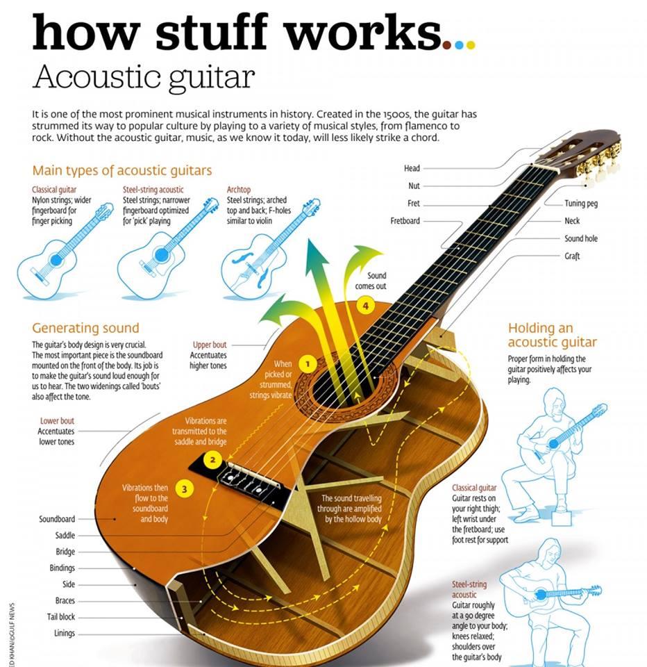acoustic guitar - koramangala   bangalore   guitar classes in