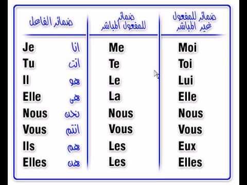 أساسيات اللغة الفرنسية