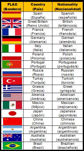 Countries and Nationalities [Área Lengua Extranjera - Inglés ...